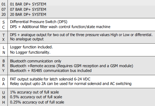 Technical specifications - DPS+ ALL-IN-ONE